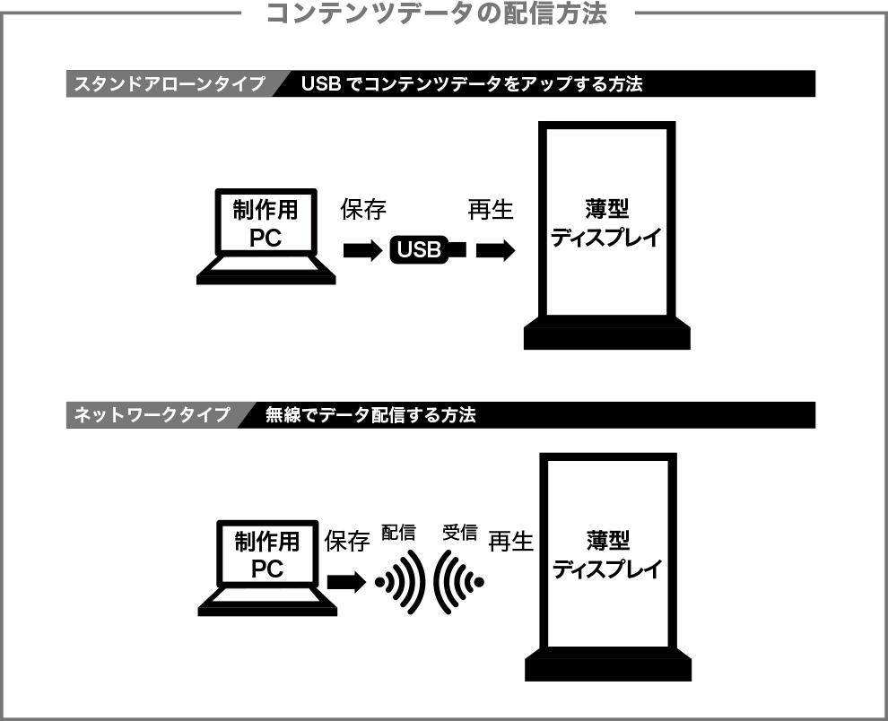 コンテンツデータの配信方法